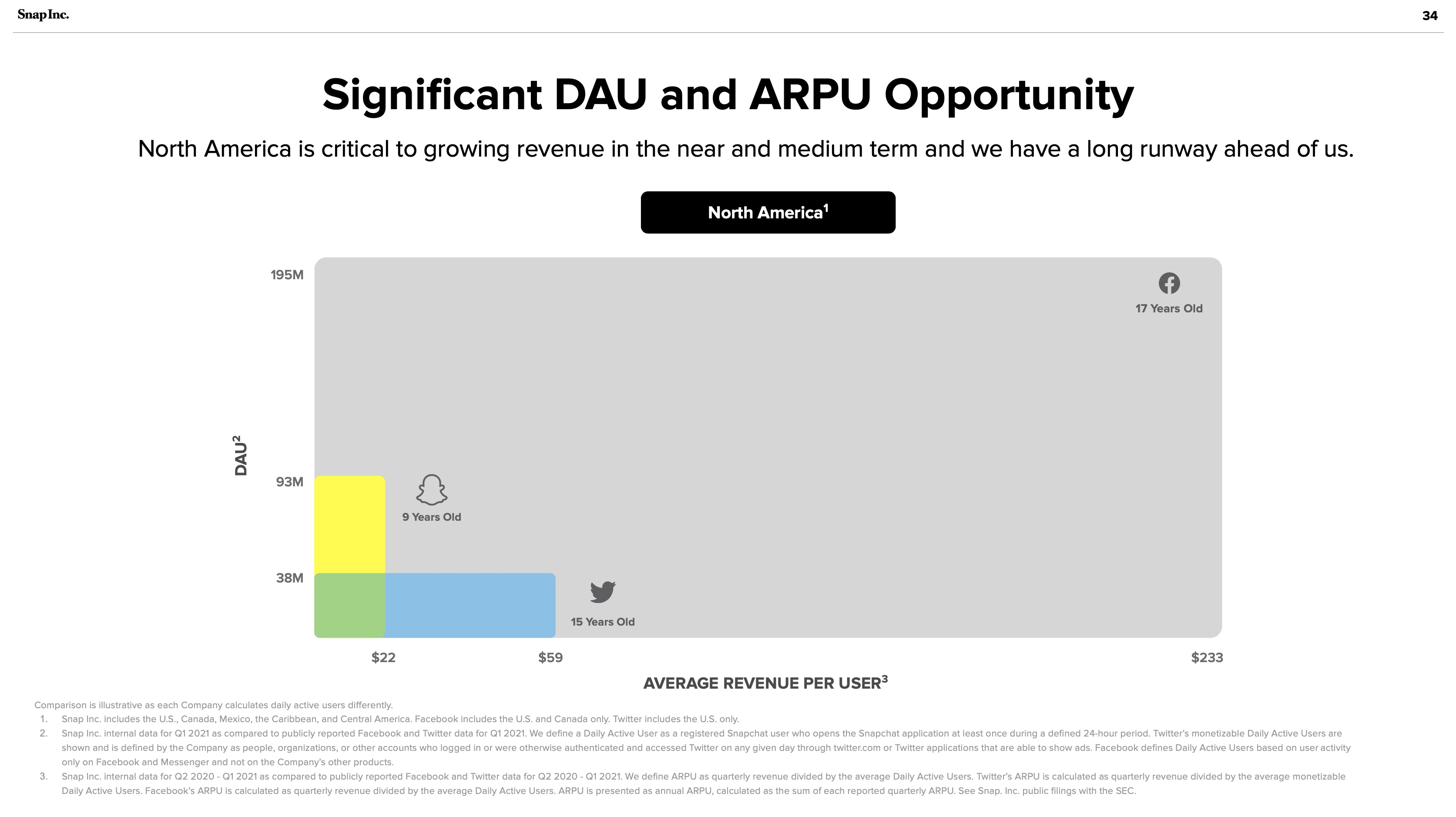 Snapchat July 2021 investor presentation: Significant DAU and ARPU Opportunity
