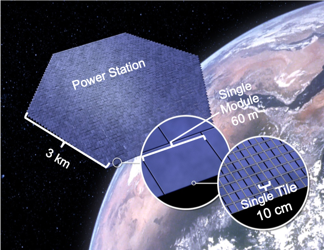 Image of how the final space solar installation could look, a kilometers-wide set of cells in orbit.
