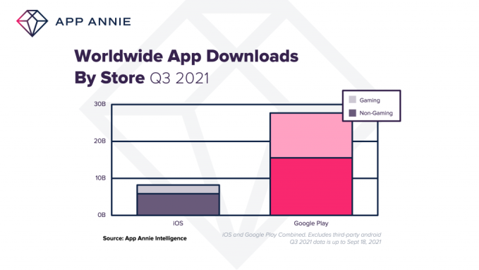 Apps to reach record highs in Q3 of 36B downloads and $34B in consumer spending