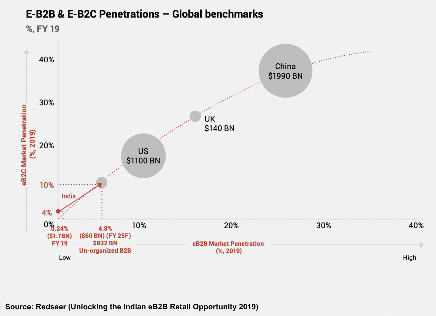 Online B2B and B2C penetration in India in 2019