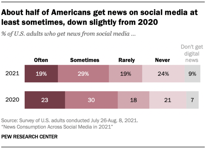 Study finds half of Americans get news on social media, but percentage has dropped...