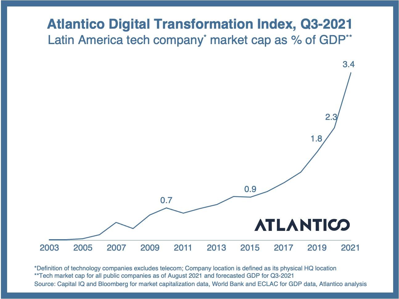 Latin America's second wave of digital transformation