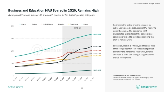 business MAU growth q2 2021