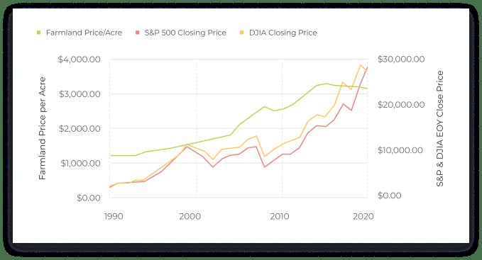 Farmland price per acre compared to the S&P & DJIA EOY close price