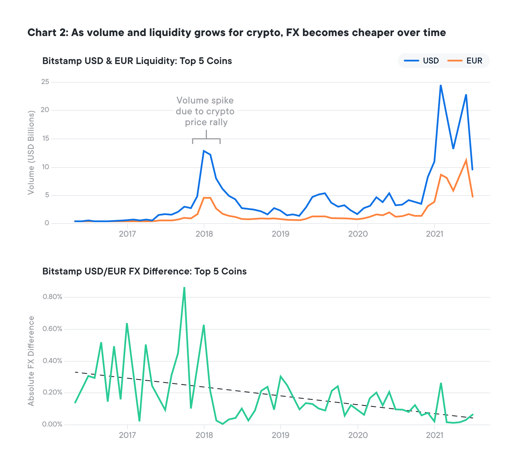 Crypto liquidity is ready to eat the lunch of cross-border payments – TechCrunch