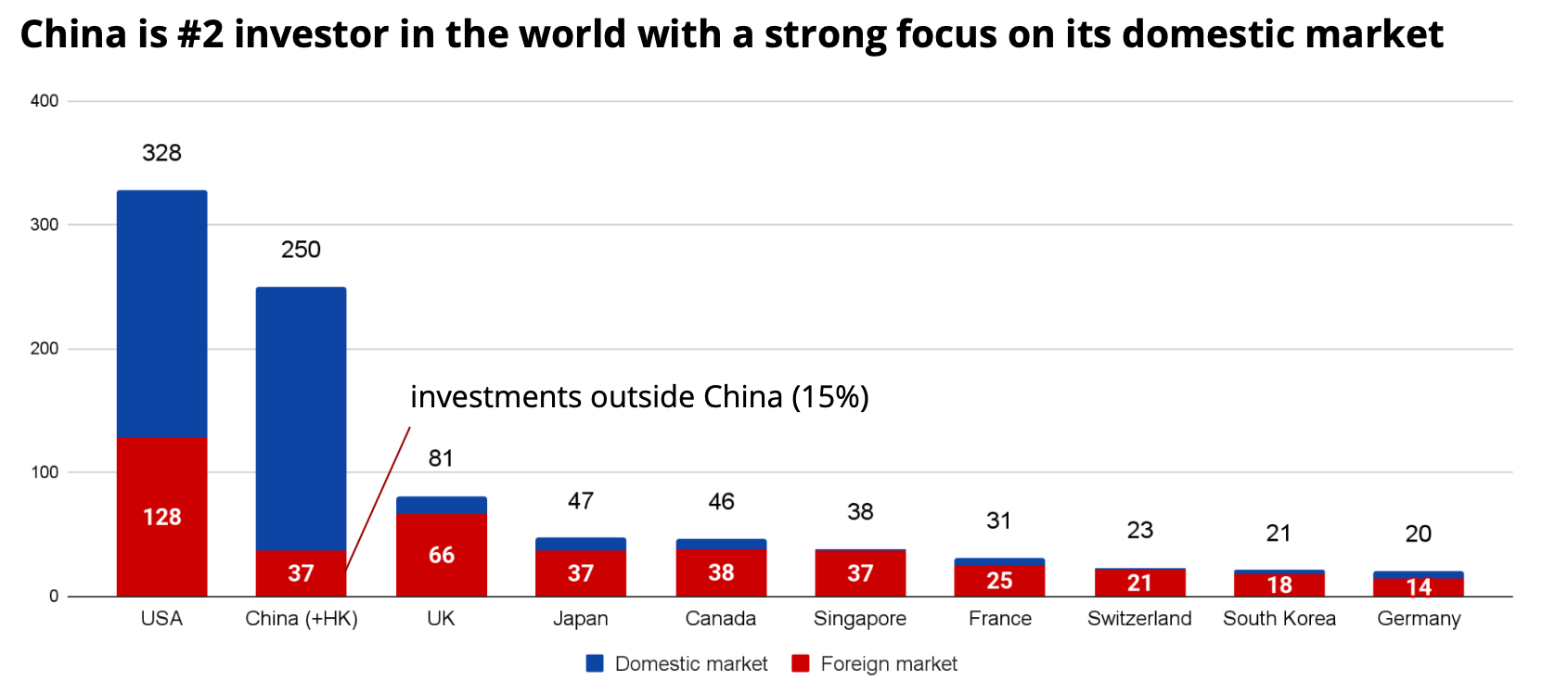 Comparison of investment amount from different countries in 2020, $bn. Source: Crunchbase, ITjuzi