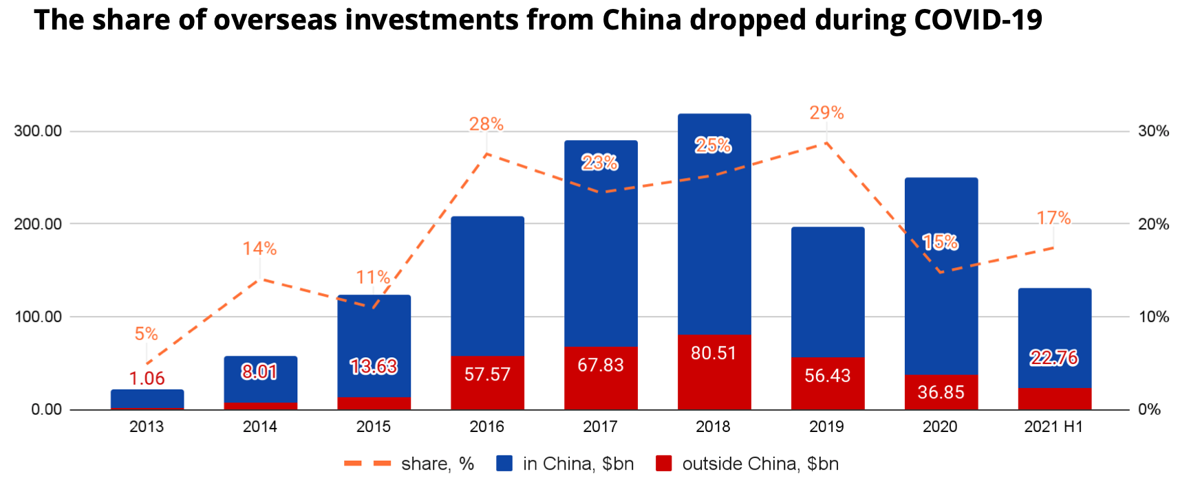 Dynamics of Chinese investments. $bn. Source: Crunchbase, ITjuzi