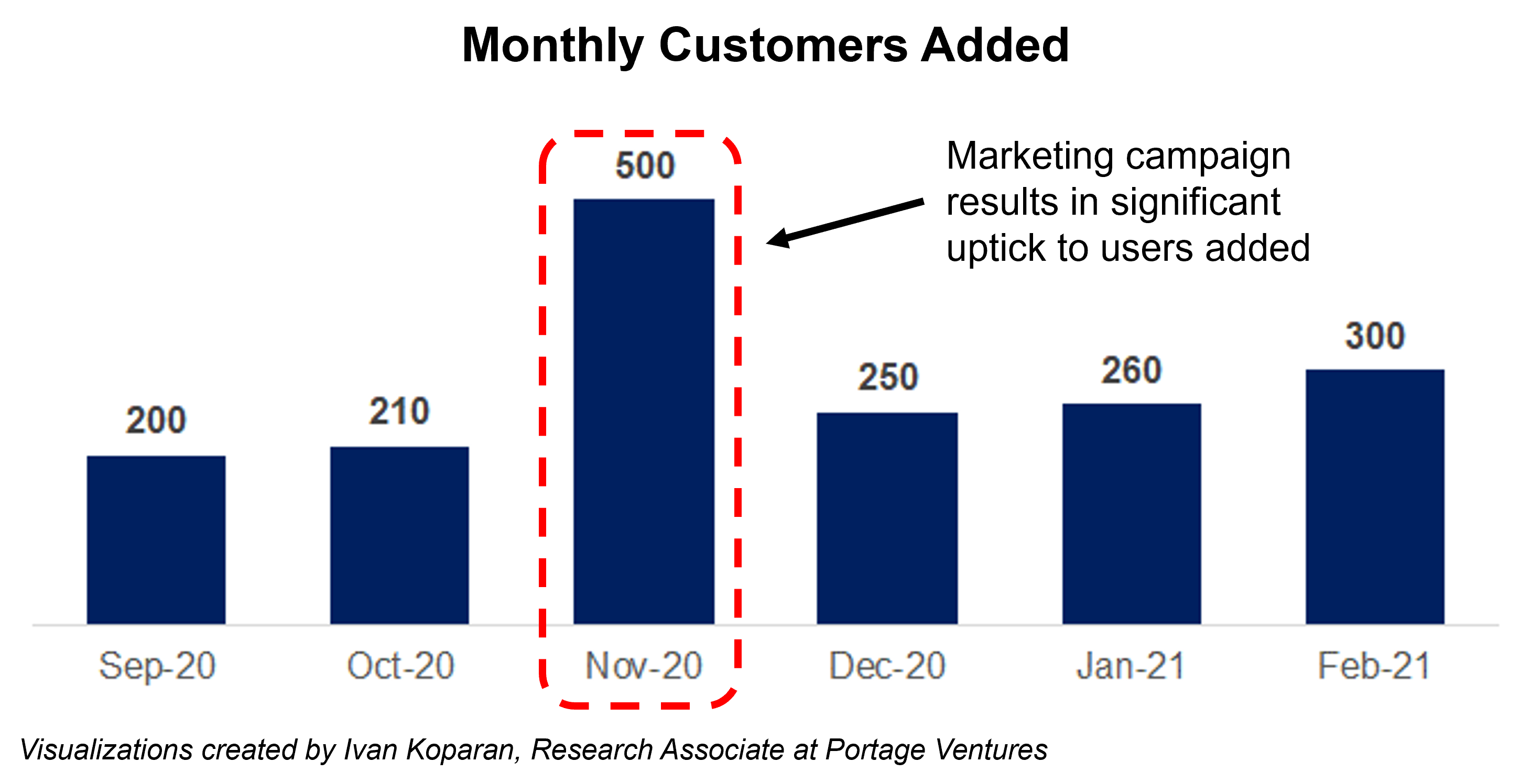 Marketing campaign results in significant uptick to users added