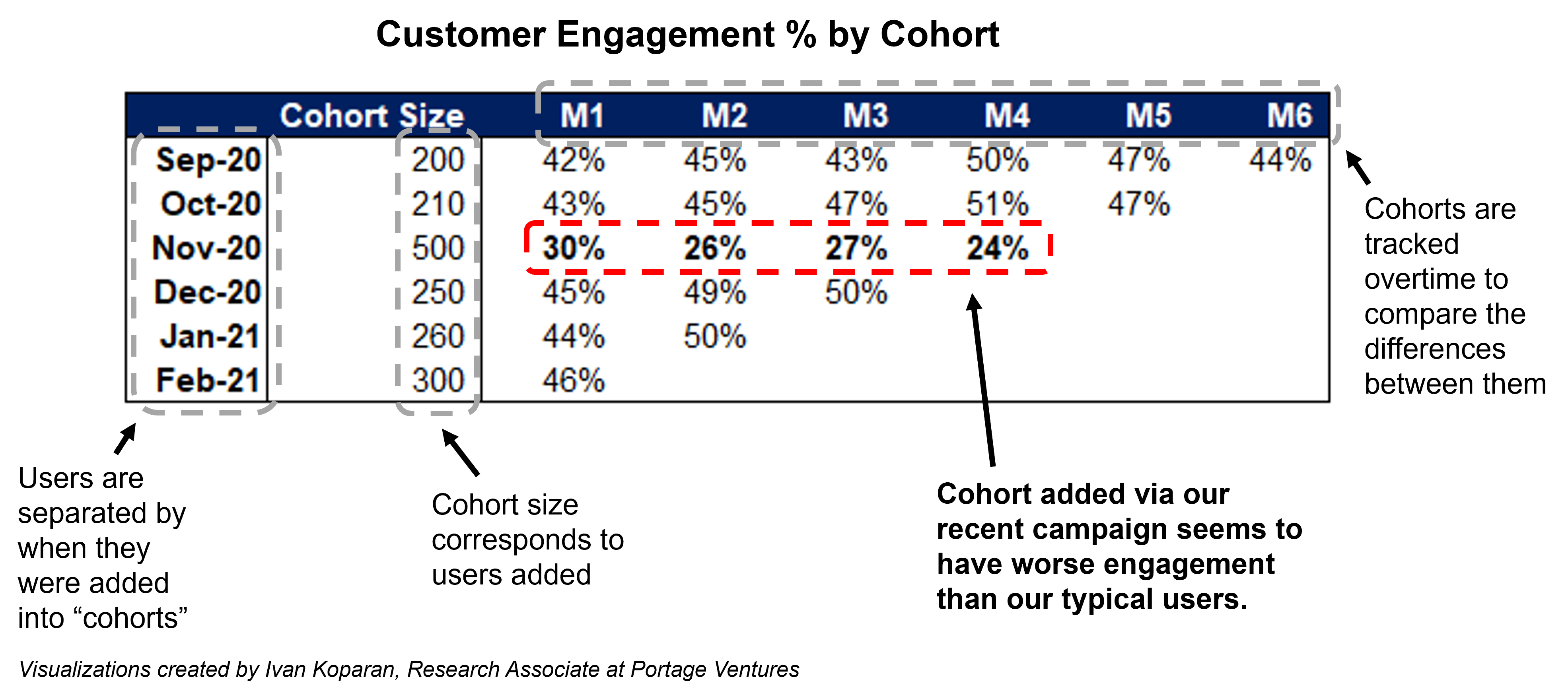 Customer engagement by cohort