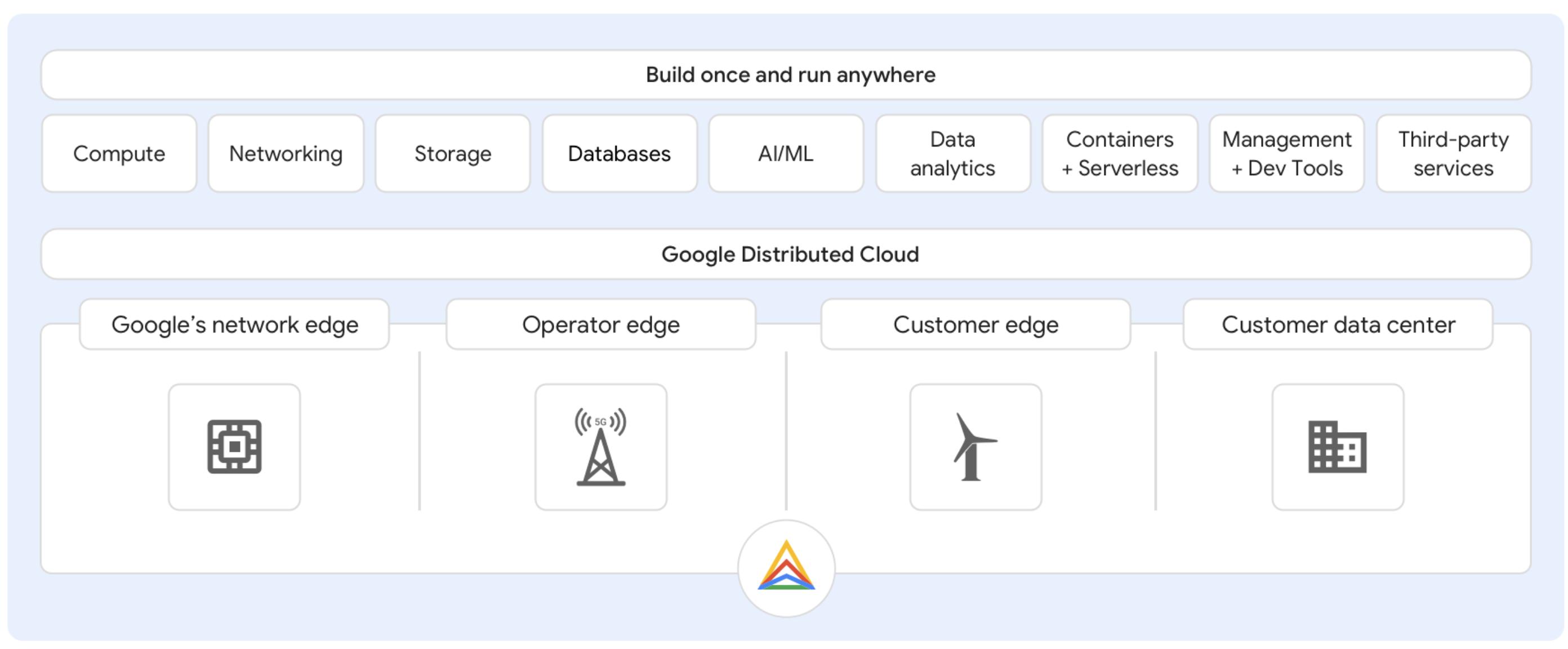 Google Cloud hybrid portfolio architecture diagram.
