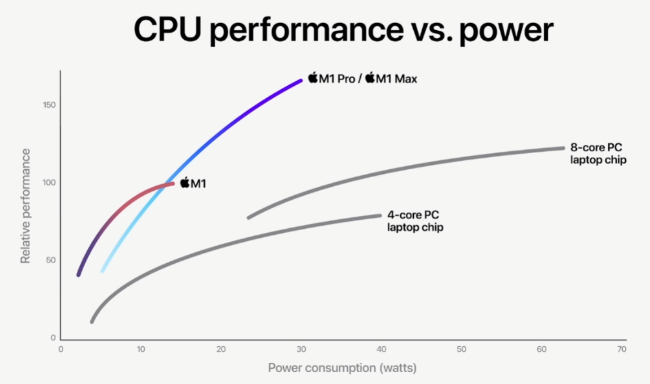 Apple launches flagship M1 Max processor