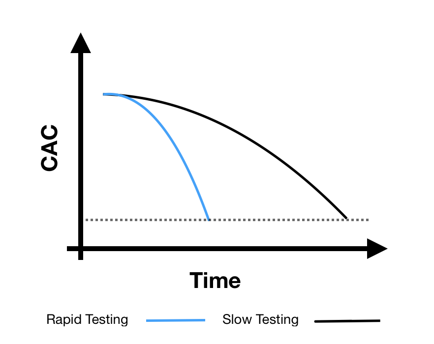 """A visualization of how a """"rapid testing"""" framework can accelerate CAC reductions."""
